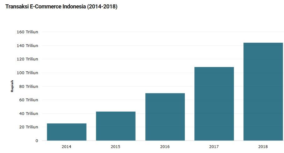 Apa yang Diungkapkan Data Tentang Pasar Online Indonesia dan Global?