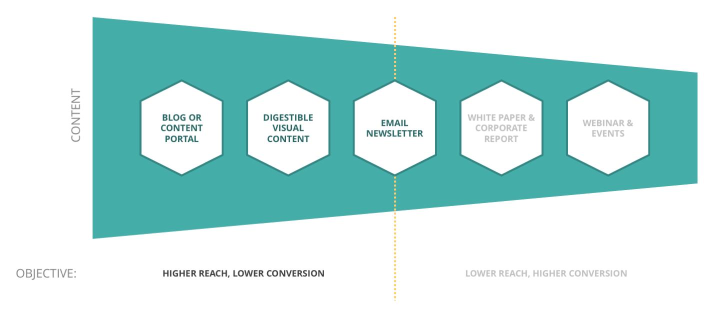 bentuk inbound marketing berdasarkan tujuan bisnis 2