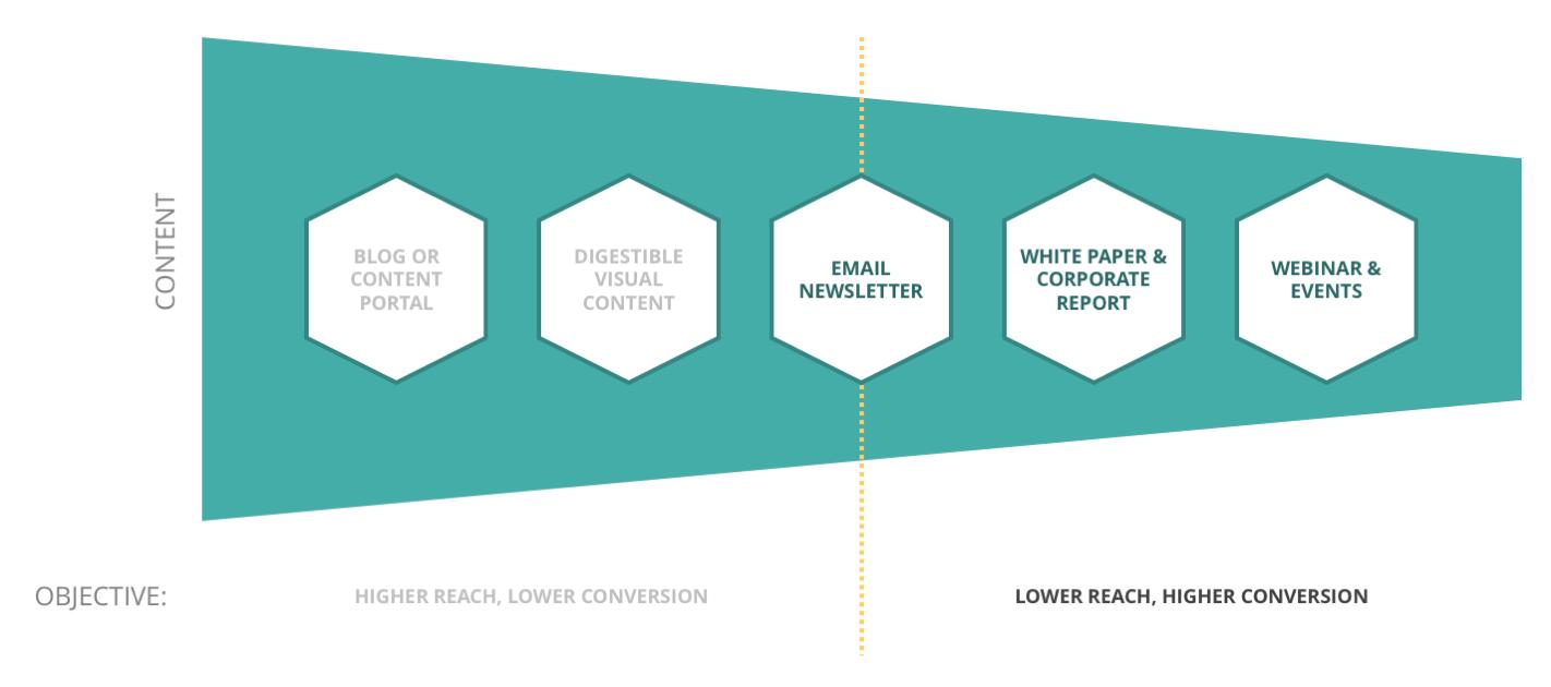 bentuk inbound marketing berdasarkan tujuan bisnis 3