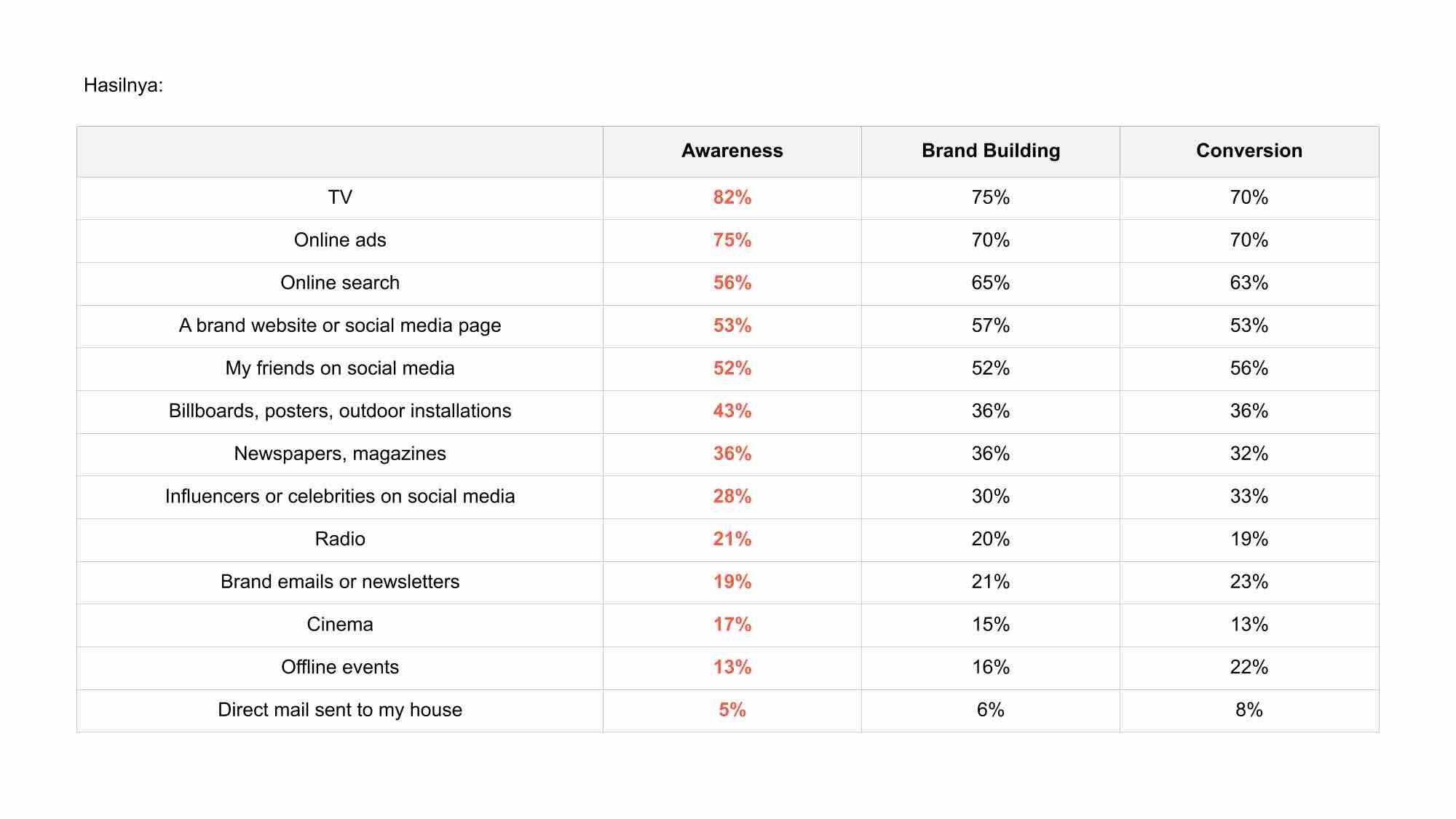 Media yang Tepat untuk Meningkatkan Brand Awareness
