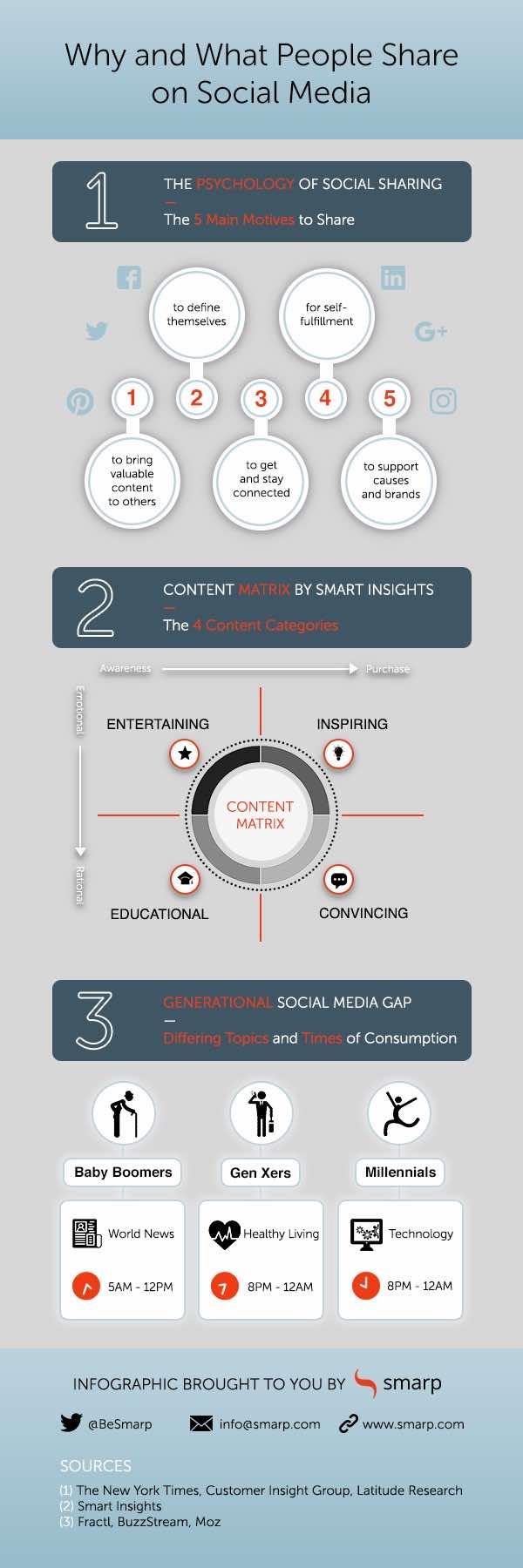 Apa Hal yang Memicu Audiens Menyebarkan Konten di Media Sosial?