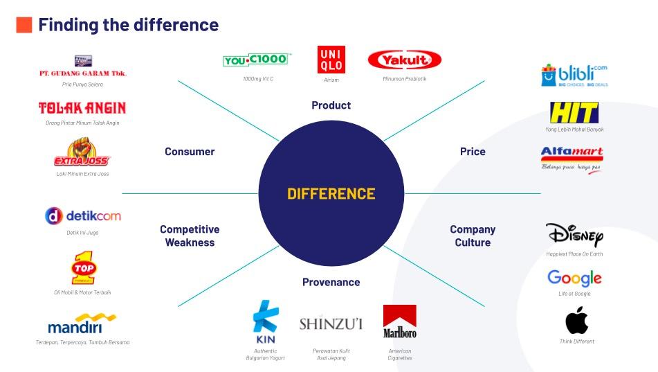 6 Model Menentukan Identitas Brand untuk Menarik Minat Konsumen