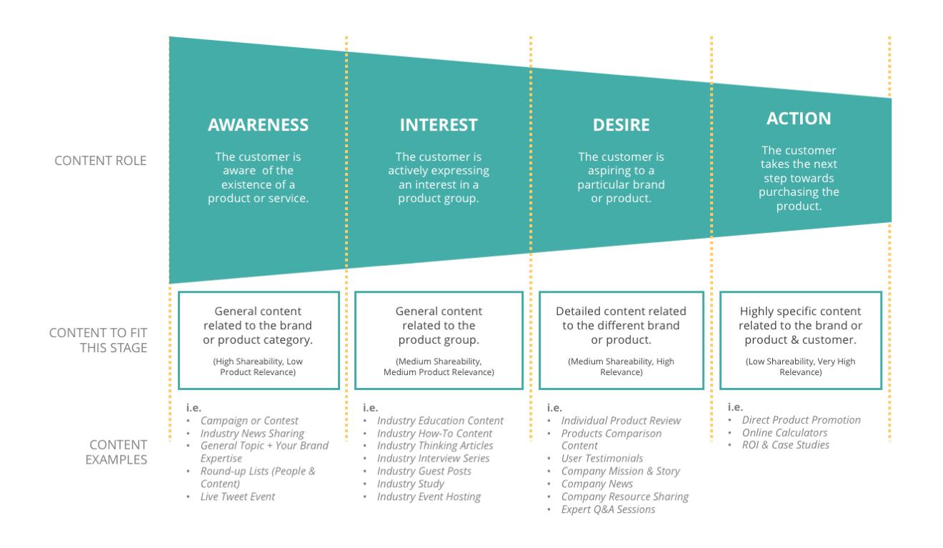 Langkah Menjalankan Strategi Inbound Marketing 5