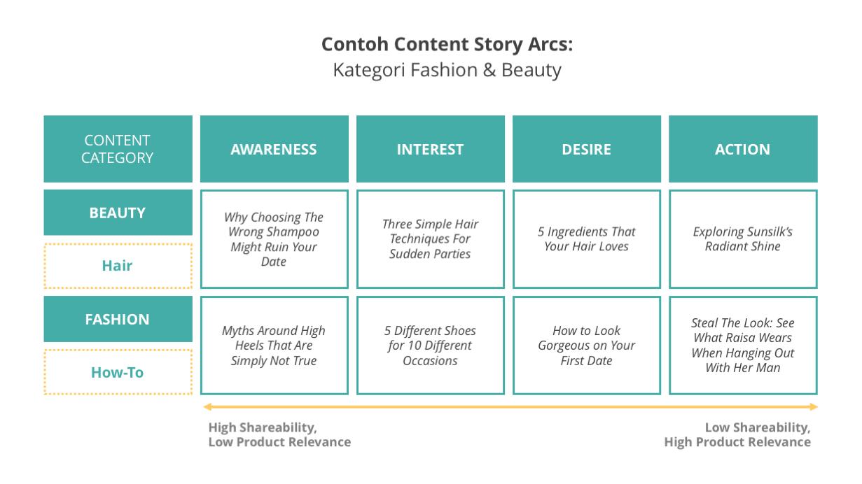 Langkah Menjalankan Strategi Inbound Marketing 6