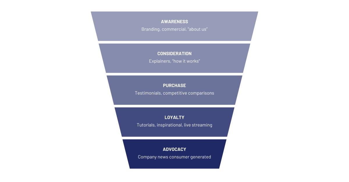 Mengapa Saya Perlu Melakukan Content Marketing dan Sponsored Content?
