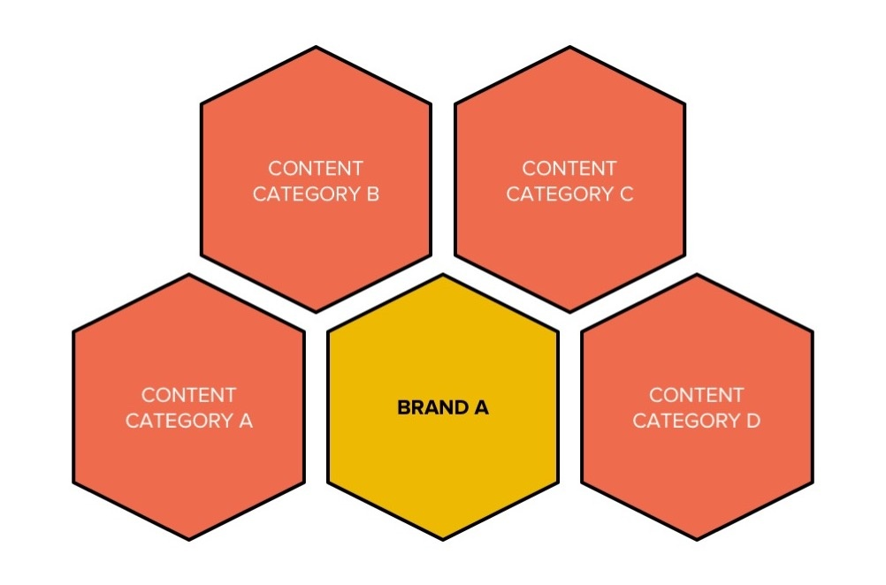 category mapping sponsored content