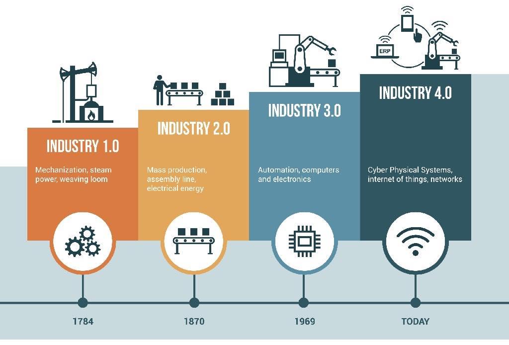 Dampak Revolusi Industri 4.0 pada Pemasaran Digital