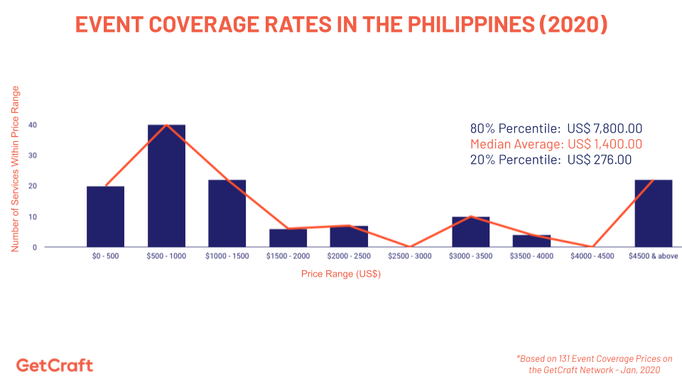 2020 Event Coverage Rate di Filipina