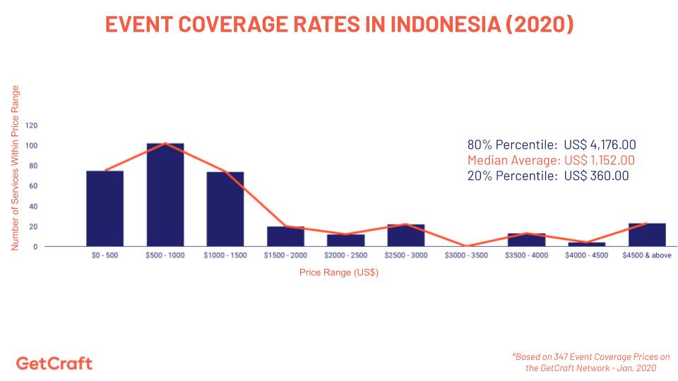 2020 Event Coverage Rate di Indonesia