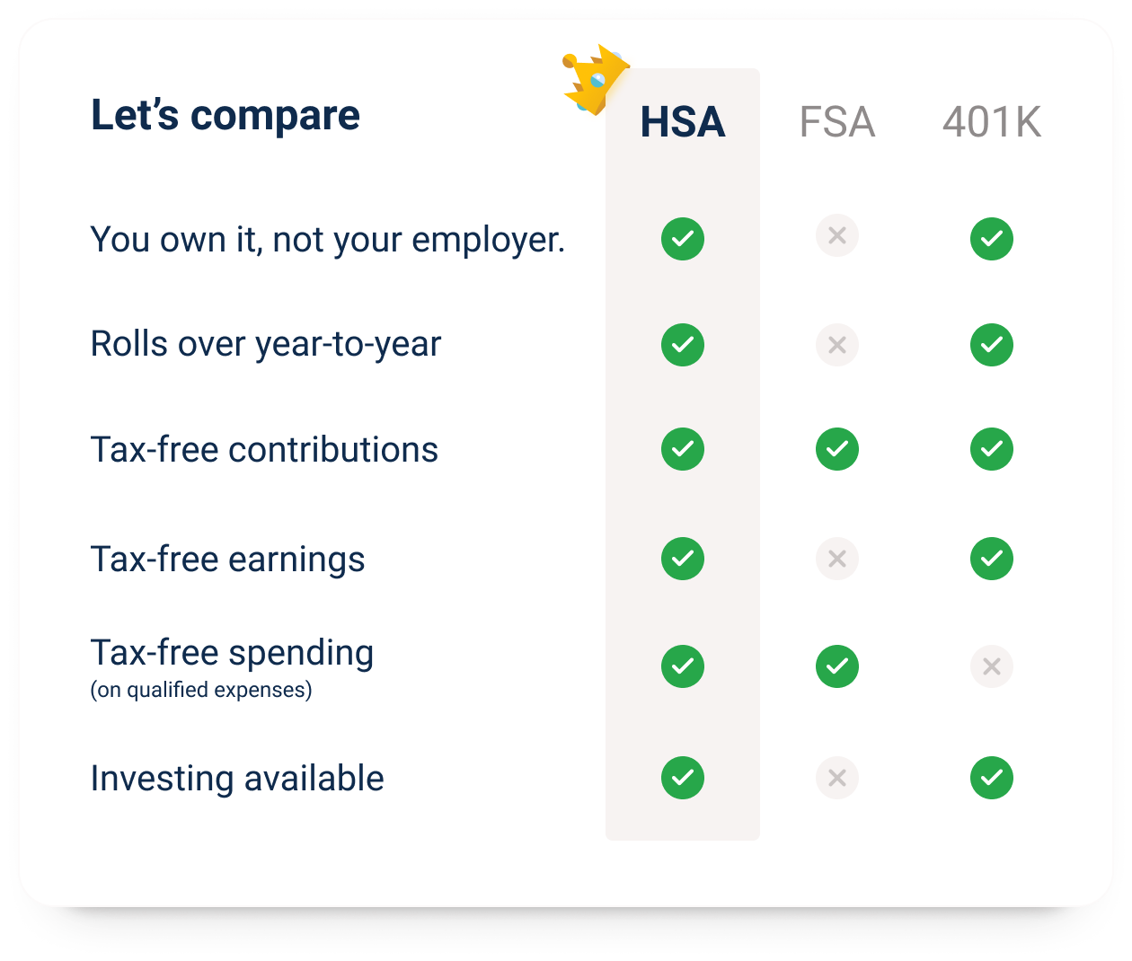tax advantages comparisons between hsa, fsa, and 401k