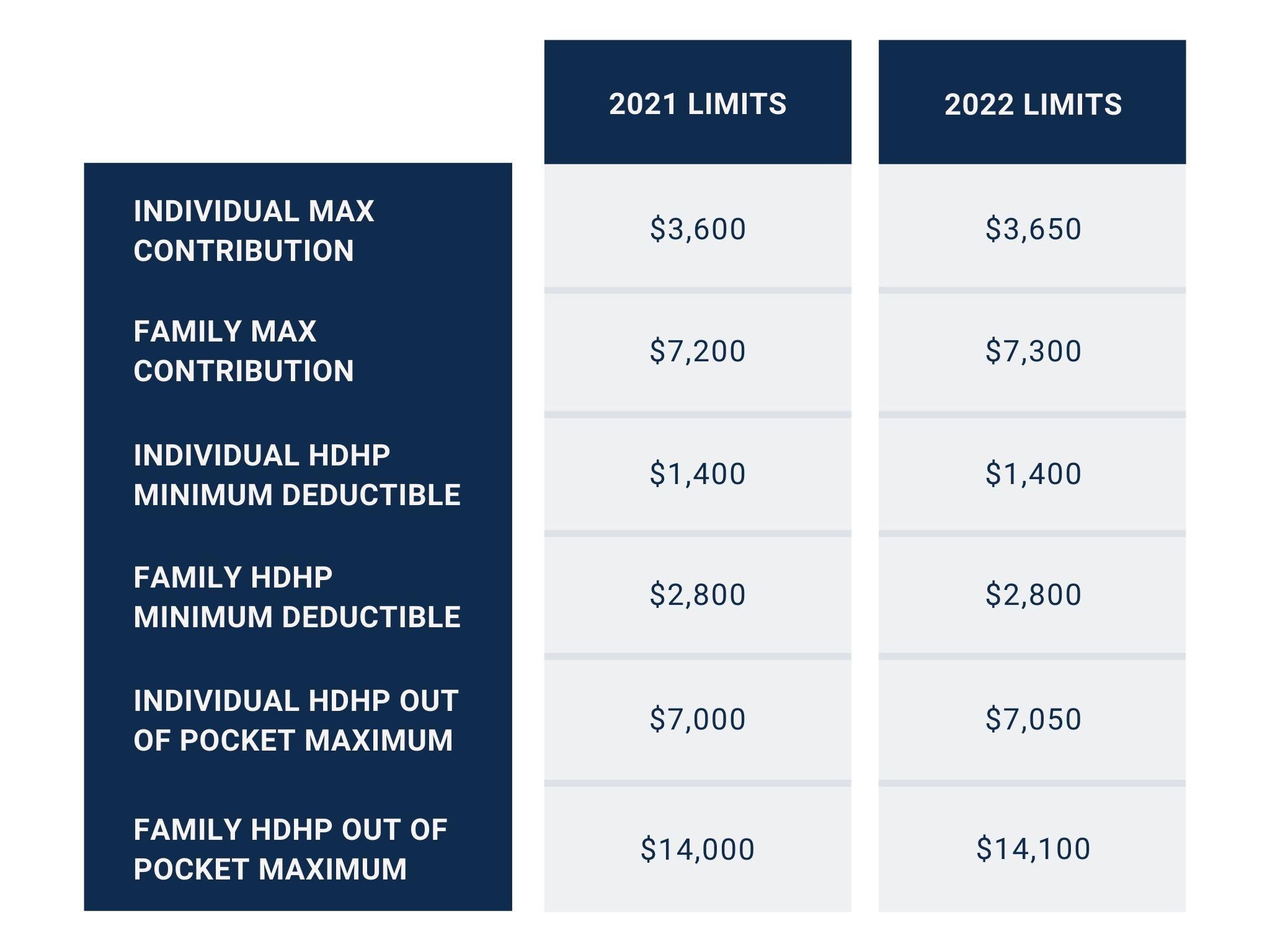 hsa contributions 2021 vs 2022