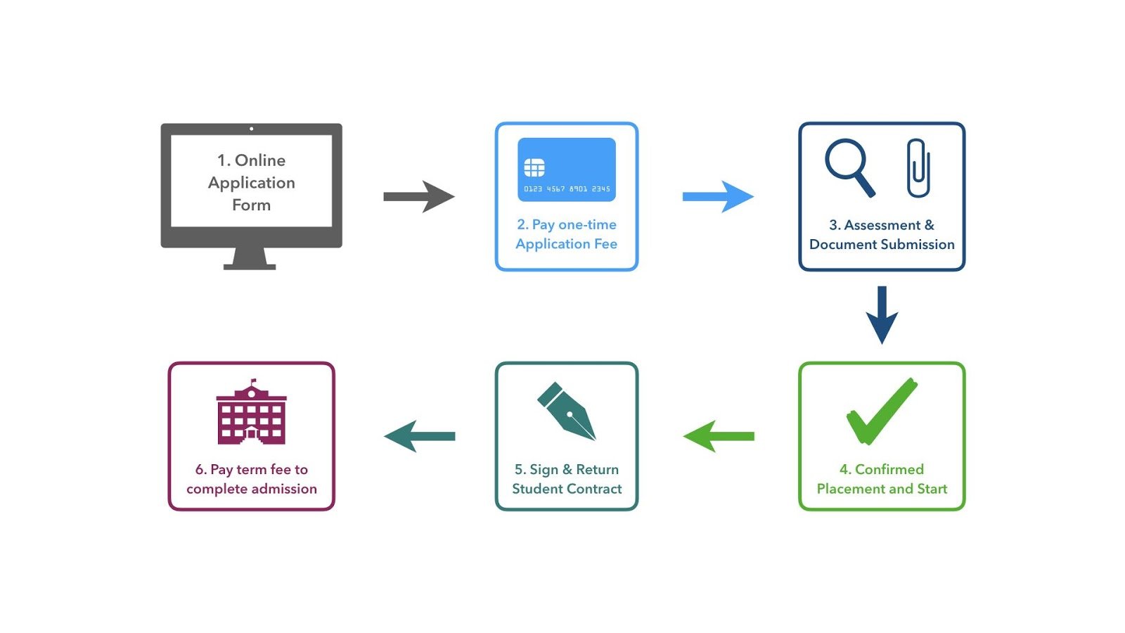 The Admissions and Applications Process at OWIS