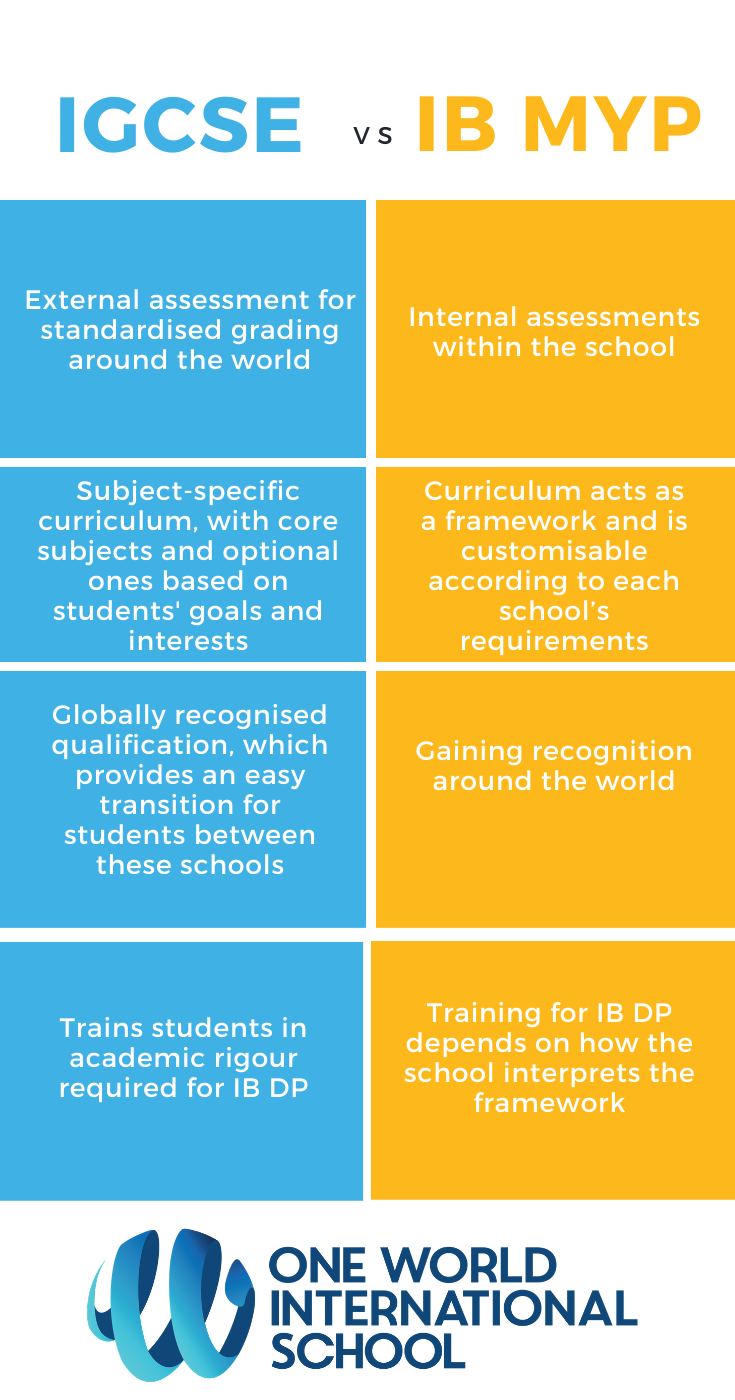 What is the difference between IGCSE and IB MYP - by OWIS