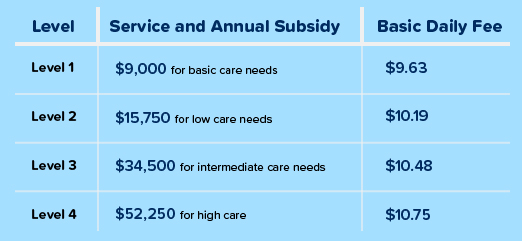 What Can Home Care Package Funds Be Used for?