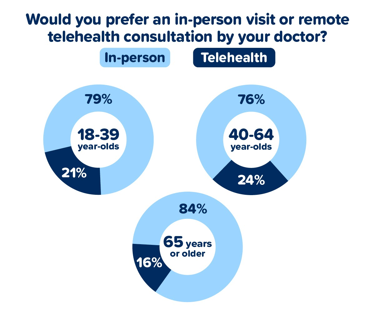 Would you prefer an in-person visit or remote telehealth consultation by your doctor?