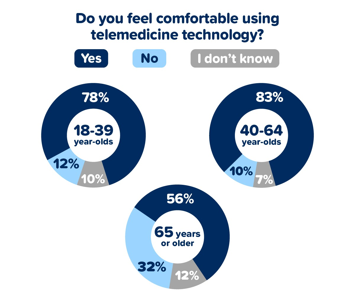 Do you feel comfortable using telemedicine technology?