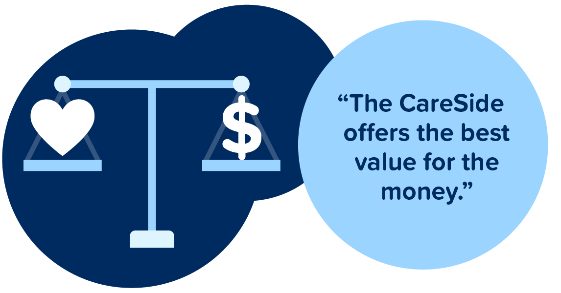 The CareSide offers the best value for the money.