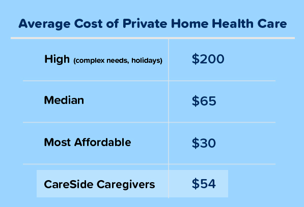 The average cost of private home health care is $200/hr. for high care needs, $65/hr. for medium care needs, $30/hr. for low care needs, and CareSide caregivers cost around $54/hr.