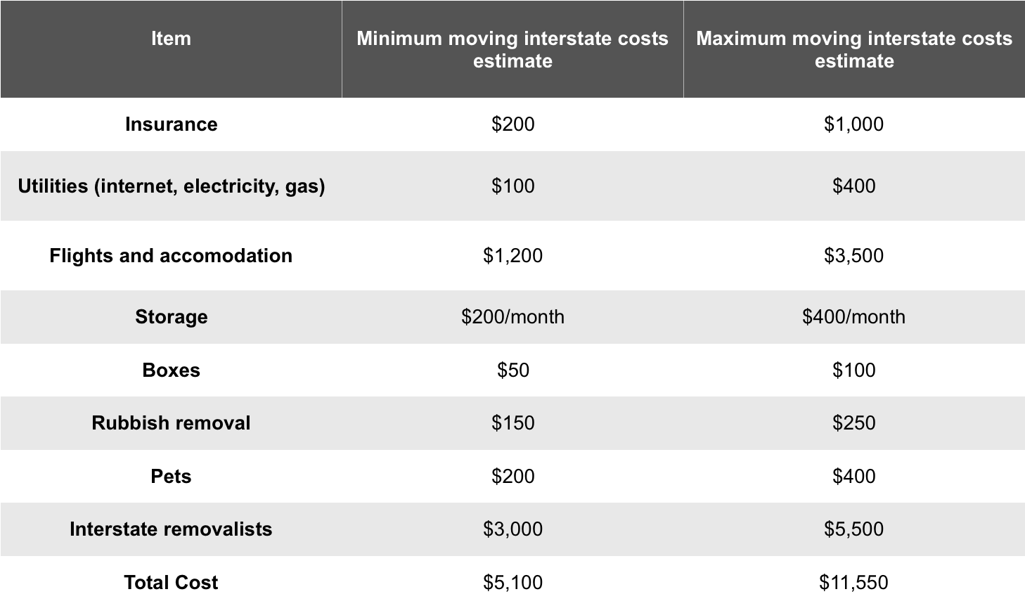 Interstate Removalist Cost Table