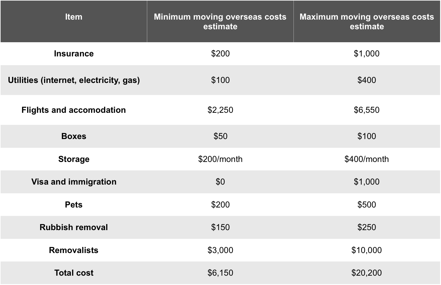 Overseas Removalist Costs Table