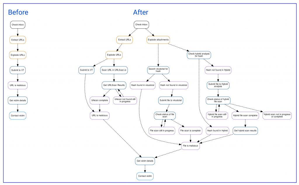 Phishing Diagram Before and After
