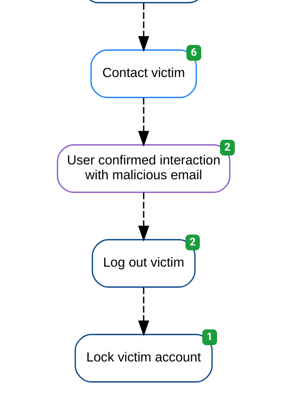 Account takeover automation diagram