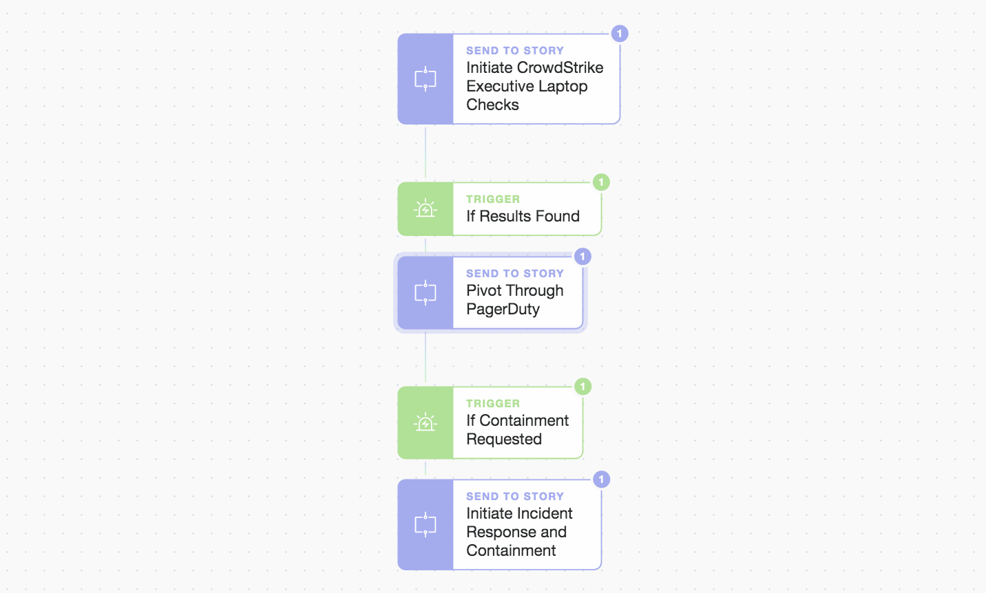 Another look at the primary story workflow
