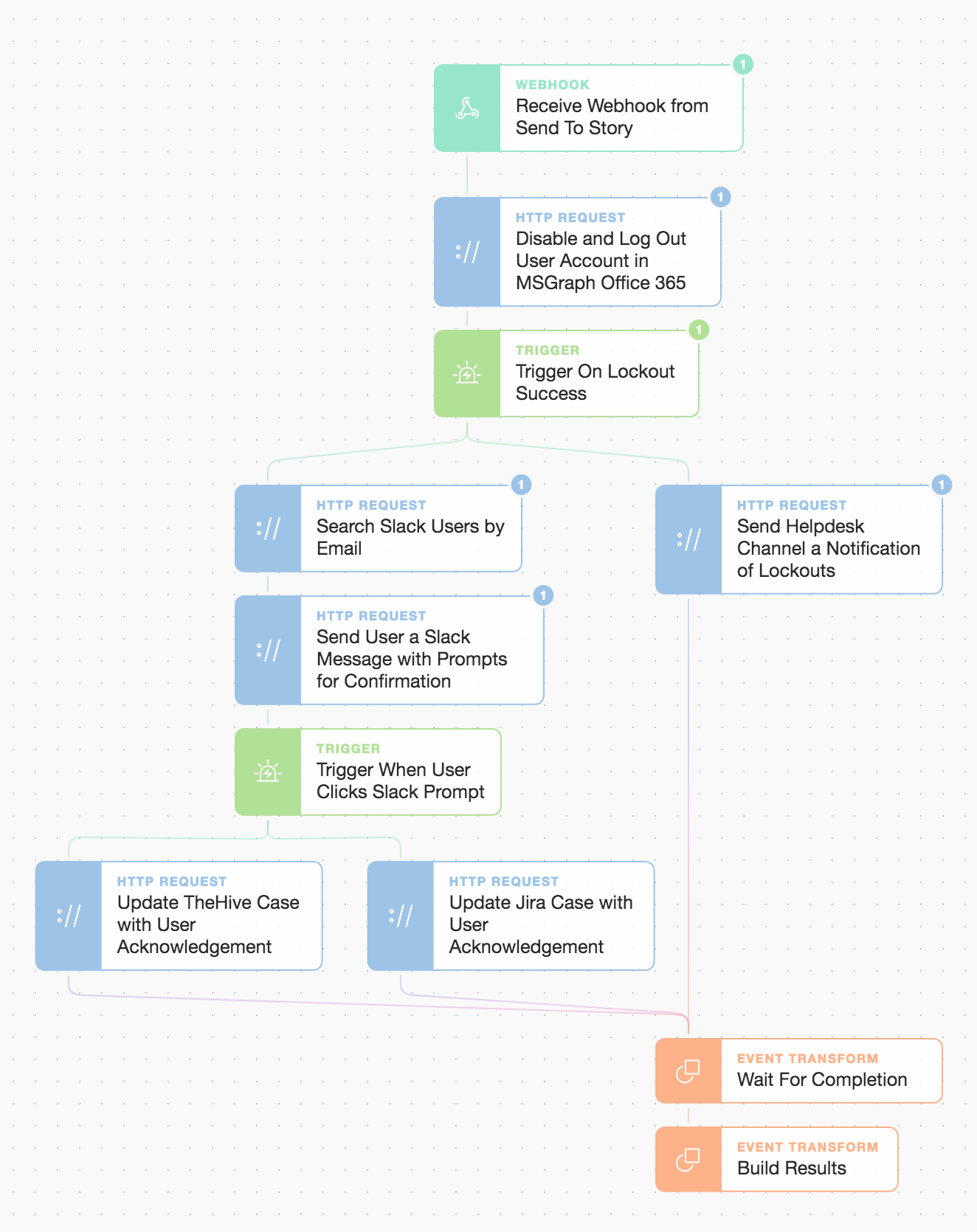 "(Inside the ""Respond and Protect"" story workflow)"
