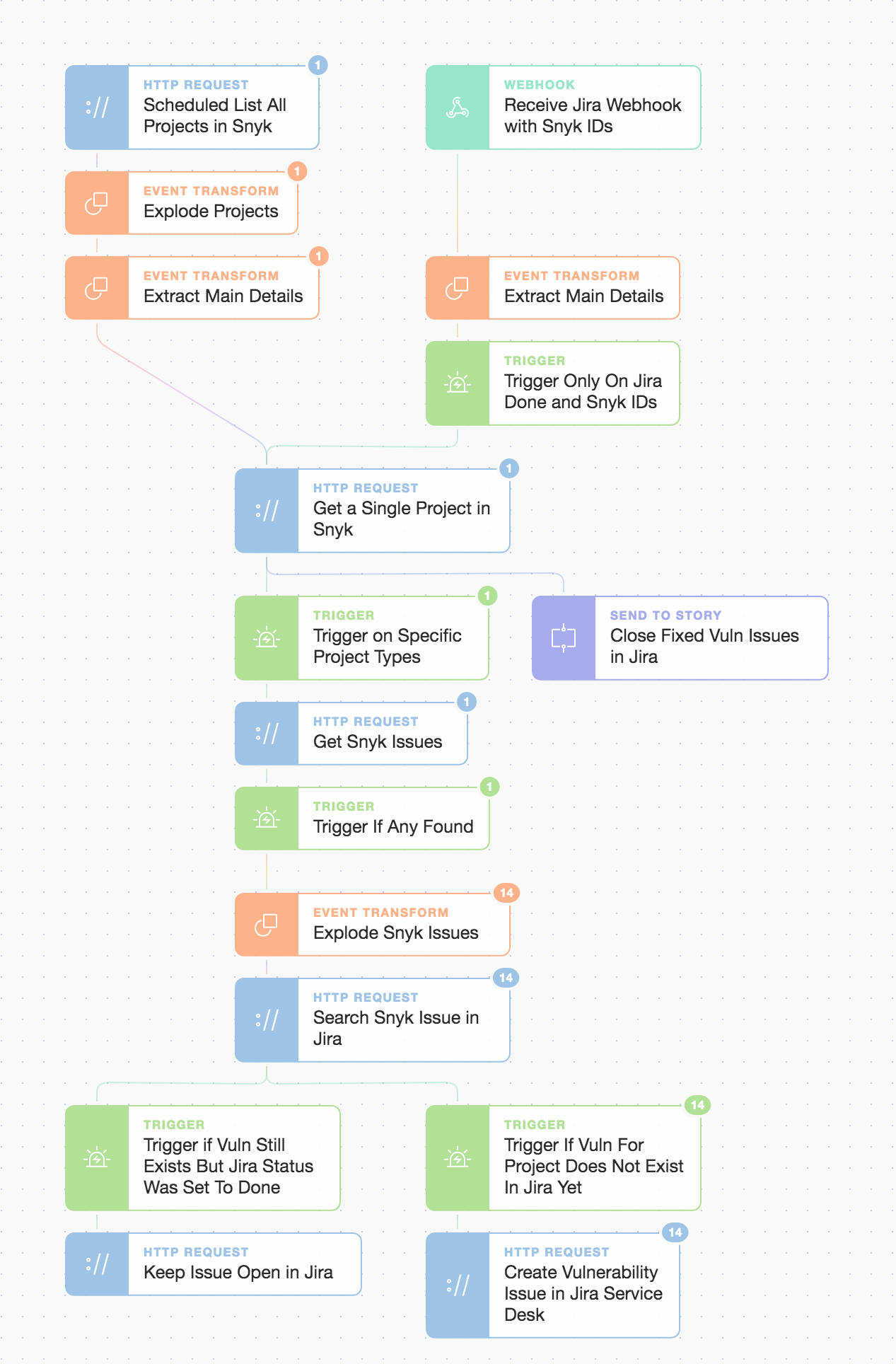 """( Tines """"continuous security"""" workflow for Snyk and Jira )"""