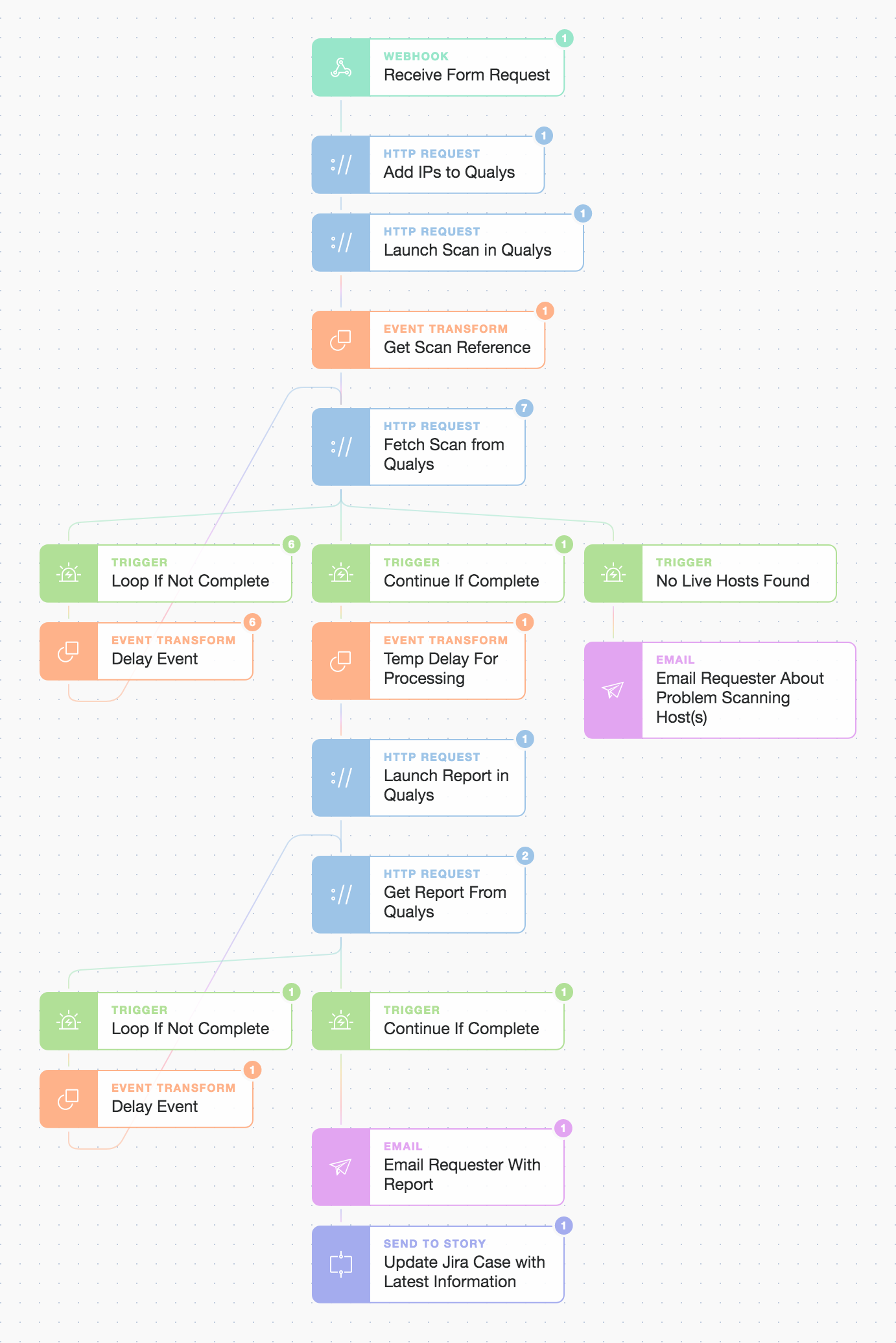 Tines simple story workflow for self-serve Qualys Vulnerability Management (VM)