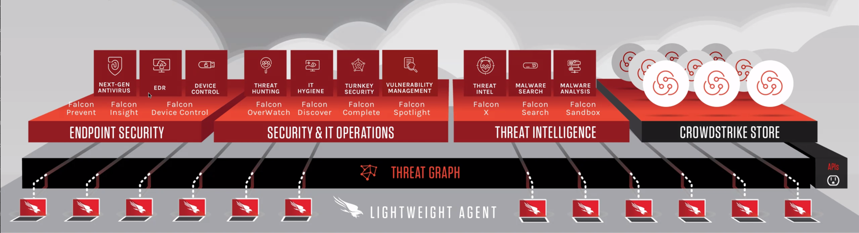 CrowdStrike modules and functionality.