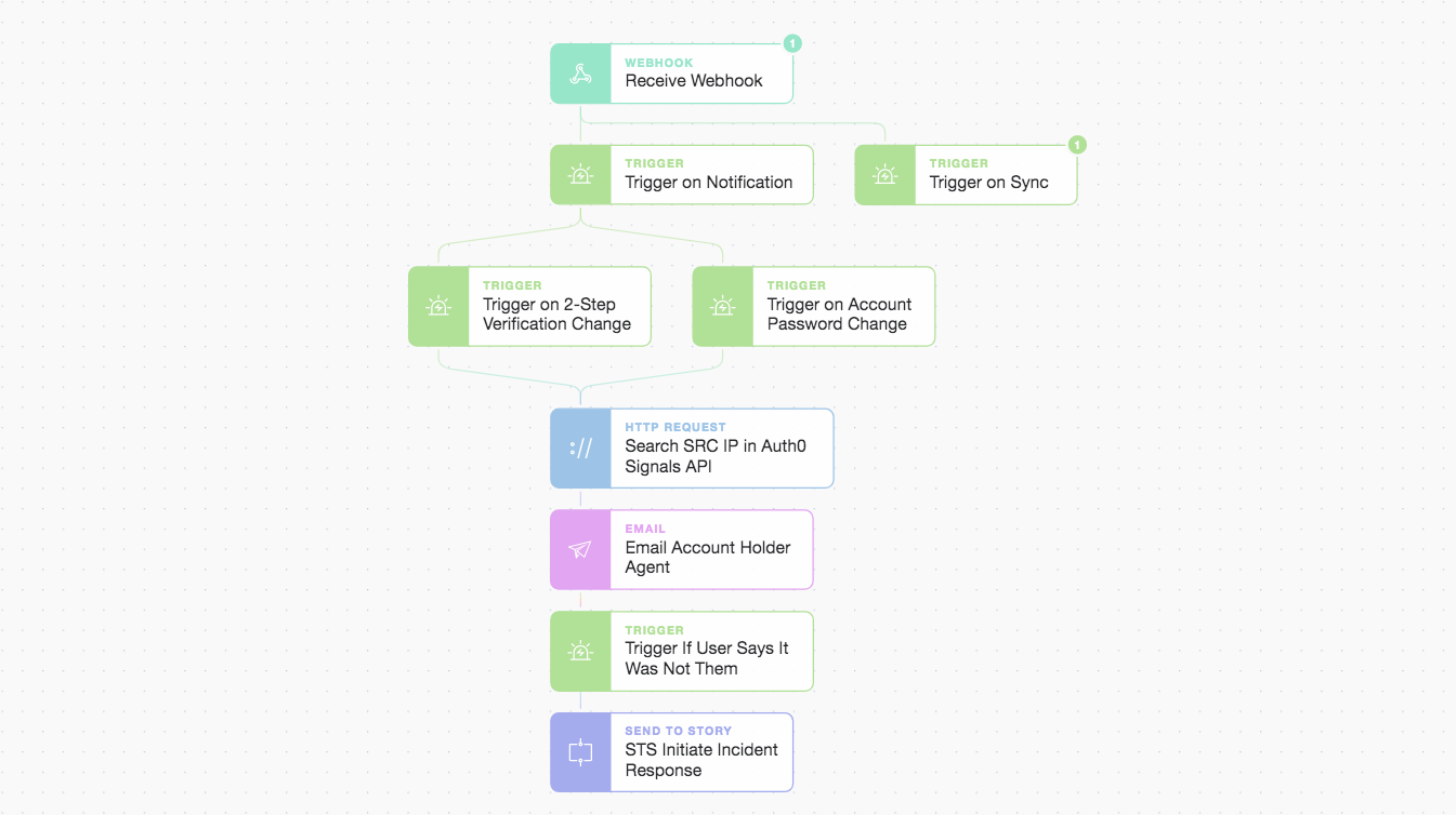 Tines: From webhook to triggers and actions, including IP checks, email, and modular stories.