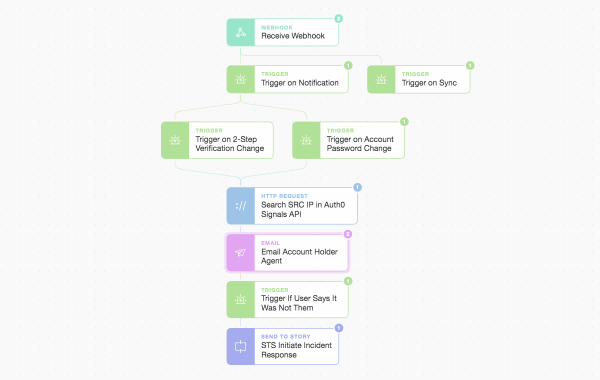 Tines: Story workflow continues and calls another story.