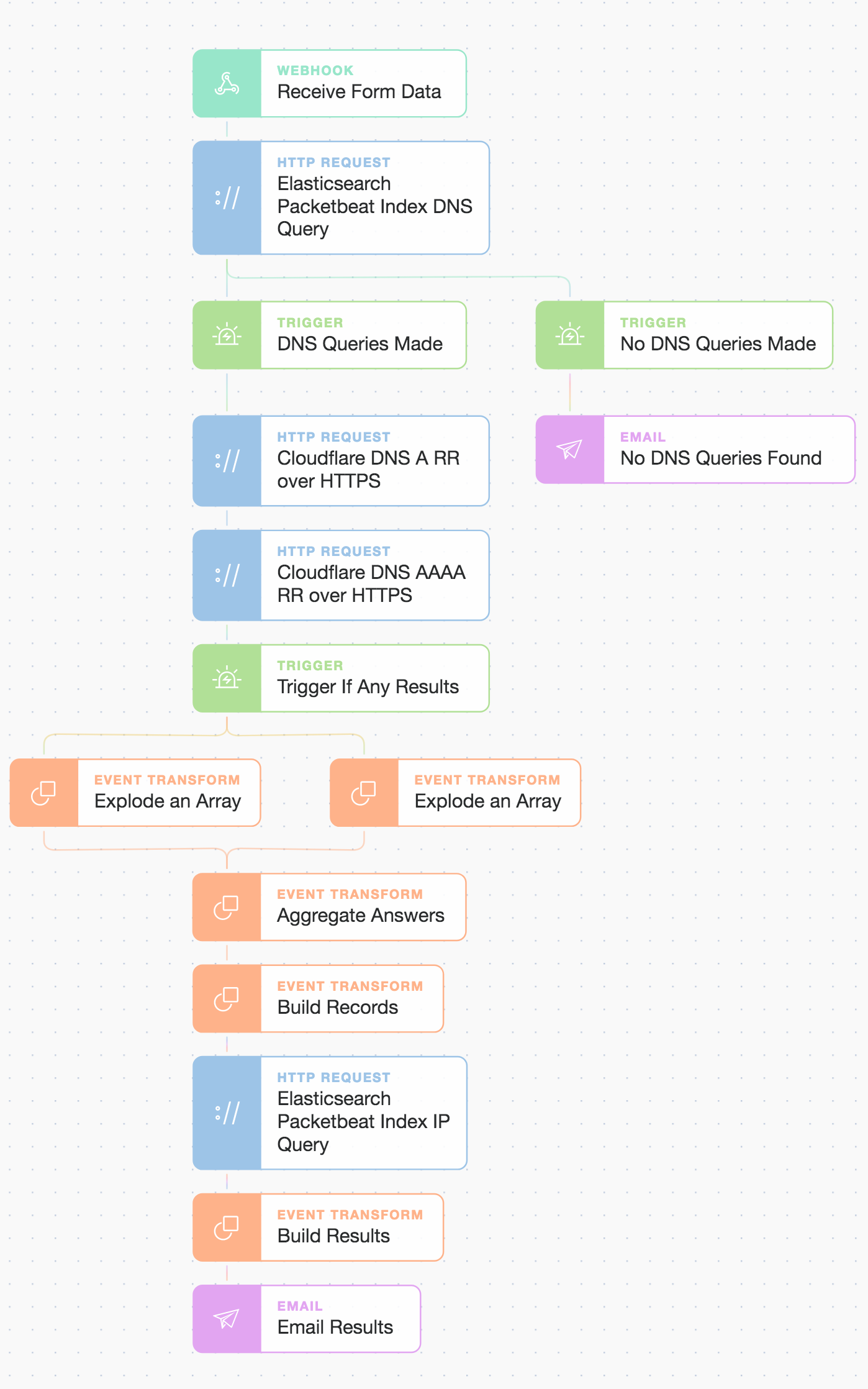 Tines : Combination full story workflow to chain events and present results.