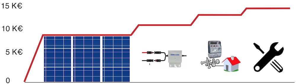 Grafik, die die Kosten der Einzelteile einer PV-Anlage zeigt