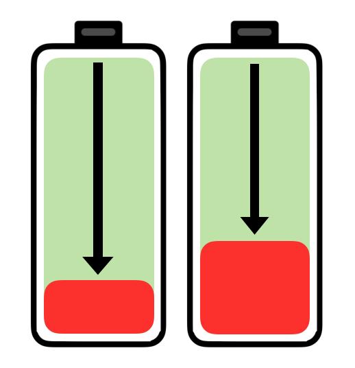 Die maximale Entladetiefe von Solarstromspeichern in Form von zwei Batterien dargestellt