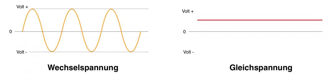 Der Unterschied zwischen Gleichstrom und Wechselstrom bildlich dargestellt