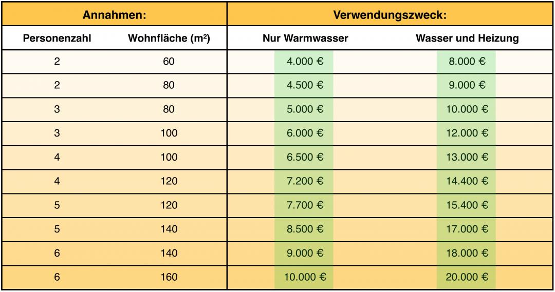 Eine Tabelle, die die Kosten der Anschaffung für eine Solarthermie Anlage zeigt. Elemente der Tabelle sind Personenzahl, Wohnfläche und der Zweck der Nutzung.