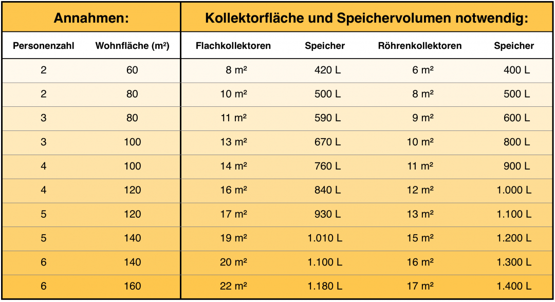 Eine Tabelle, die die notwendige Fläche einer Solarheizung und das notwendige Speichervolumen für verschiedene Szenarien zeigt.