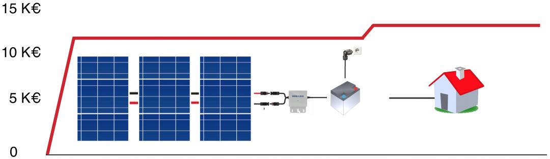 Eine Grafik, die die Kosten einer Photovoltaik Komplettanlage darstellt.