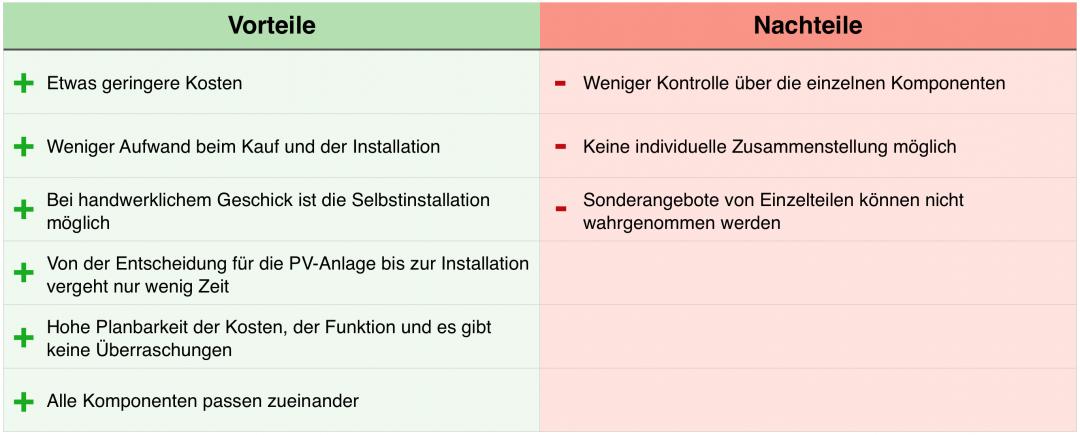 Die Vorteile und Nachteile einer Photovoltaik Komplettanlage in einer Tabelle dargestellt