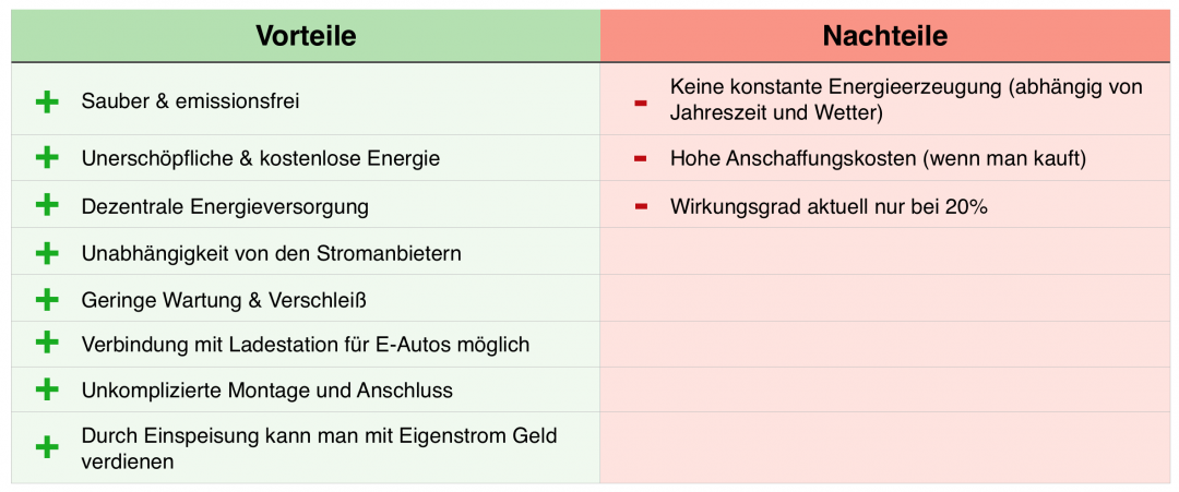 Tabelle mit Vor- und Nachteilen der Nutzung von Solarenergie