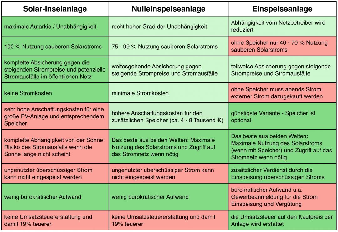 Alle Vorteile und Nachteile der Solar-Inselanlage in Form einer Tabelle mit der Einspeiseanlage und der Nulleinspeiseanlage verglichen