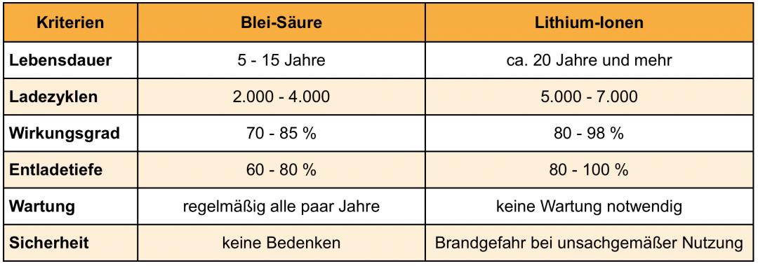 Die Unterschiede zwischen Solarstromspeichern aus Blei und aus Lithium in einer Tabelle dargestellt