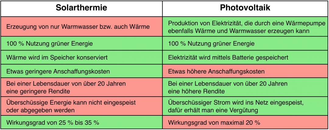 Die Vorteile und Nachteile der Solarthermie und Photovoltaik in einer Tabelle gegenübergestellt