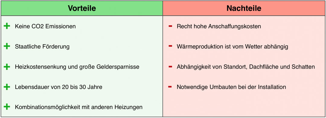 Die Vorteile und Nachteile einer Solarthermie Anlage in einer Tabelle dargestellt