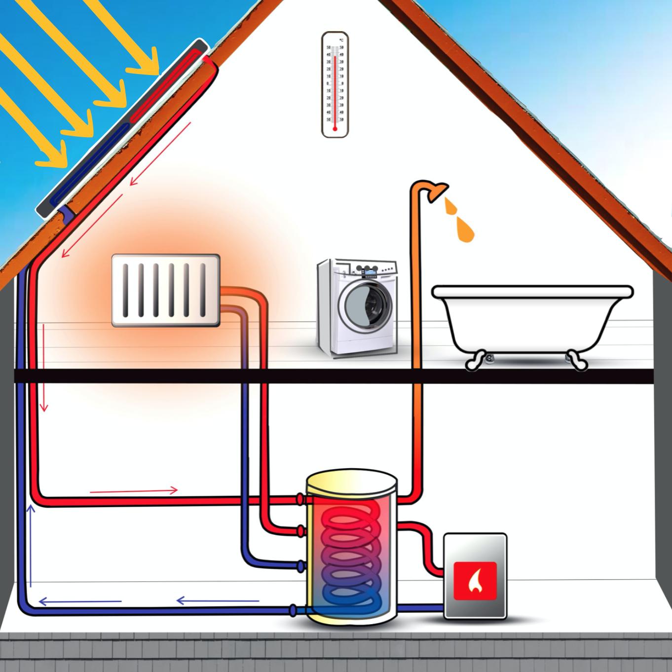 Der Aufbau einer Solarheizung bzw. Solarthermie-Anlage dargestellt duch ein Haus mit Kollektoren, Solarrohren, Heizung, Solarspeicher, Badewanne, Dusche, Thermometer, Waschmaschine und Zusatzheizung.