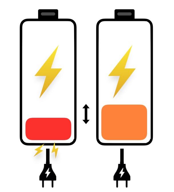 der Wirkungsgrad von zwei Solarbatterien als Grafik dargestellt