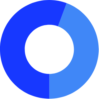 Donut chart showing gender distribution of all staff