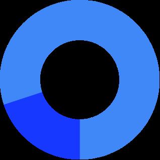 Gráfico de anillos que muestra la distribución por género del personal técnico